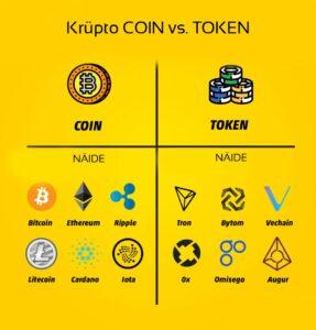 infograafik näitamaks krüpto coin ja krüpto token liigitamist ja erinevusi