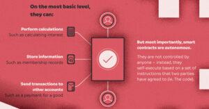 Ethereum 101 - smart contracts infograafik, mis selgitab ´´tark leping´´ vajadust ja võimekust